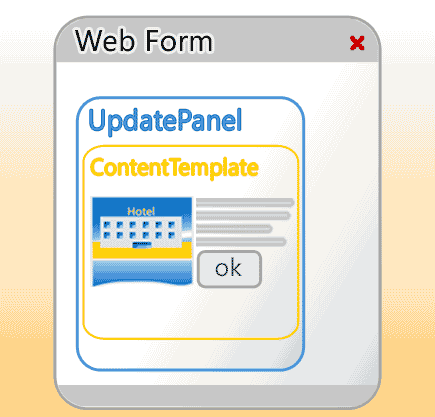 Schema d'uso dell'UpdatePanel
