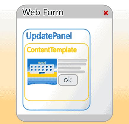 Schema d'uso dell'UpdatePanel