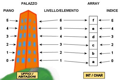 un palazzo i cui piani sono associati agli elementi di un array