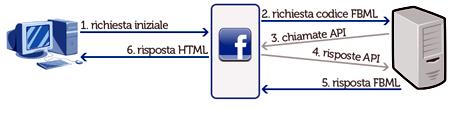 Schema di un'applicazione FBML