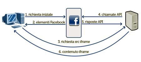 Schema di un'applicazione con iFrame