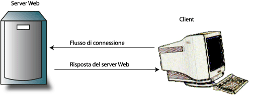 Connessione server-client nel flusso HTTP