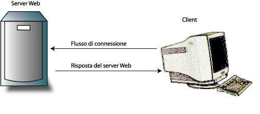 Connessione server-client nel flusso HTTP