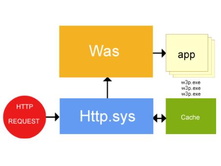 Processo di richiesta di pagina Web