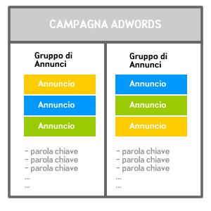 Gerarchia di una campagna AdWords