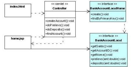Class diagram web application