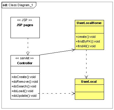 Class diagram web application