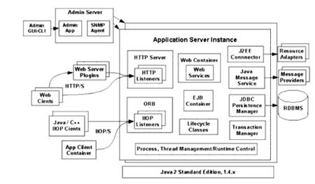 Le tecnologie contenute da un application server
