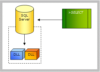 Inclusione di una DLL in SQL Server 2005