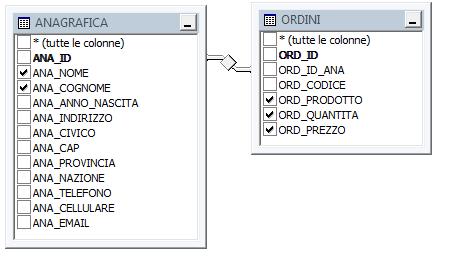 Schema vista ANA_ORDINI