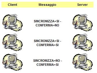 Interazione client-server