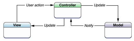 Figura 7: Schema illustrativo del design pattern MVC
