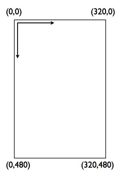 Figura 22: Sistema di riferimento generale delle UIView