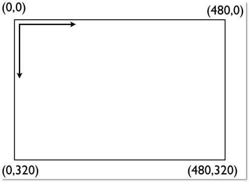Rotazione del dispositivo: sistema di riferimento sempre in alto a sinistra