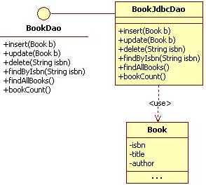 Diagramma UML del Data Access Object