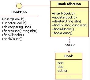 Diagramma UML del Data Access Object