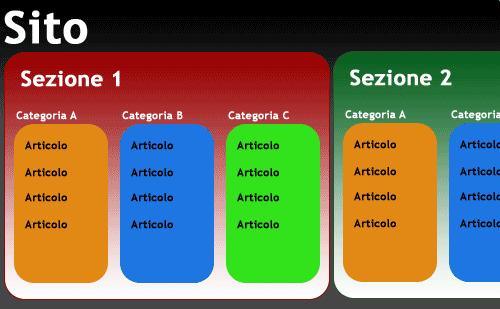 Schema dei contenuti di un sito