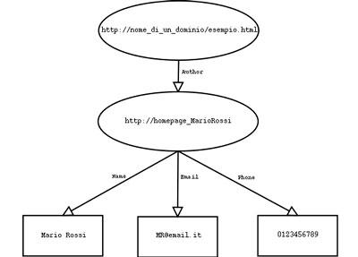 esempio grafico