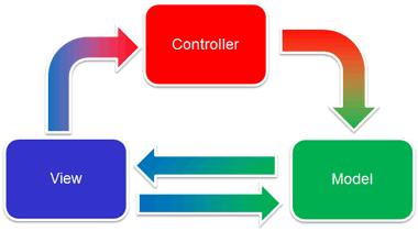 Formulazione originale di MVC