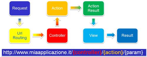Flusso di gestione di una richiesta da parte di Asp.Net MVC