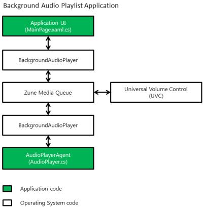 Componenti di una Playlist Application