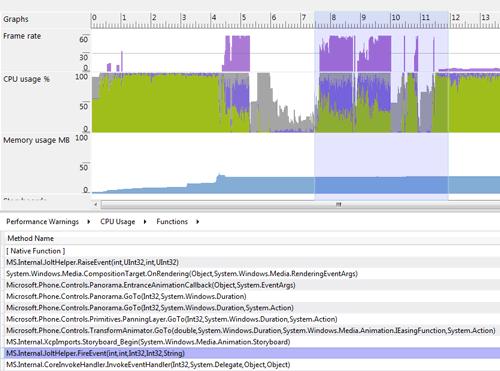 Il dettaglio dell'utilizzo di CPU dei vari metodi
