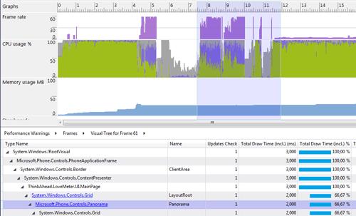 Il dettaglio sulla percentuale del tempo di disegno di ogni elemento del Visual Tree per uno specifico frame
