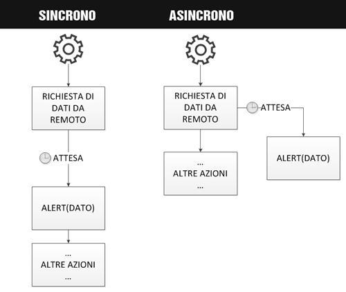 Differenza tra esecuzione asincrona e sincrona