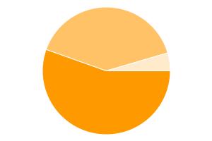 Risultato dell'esempio: grafico a torta