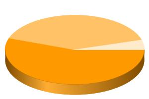Risultato dell'esempio: grafico a torta 3D