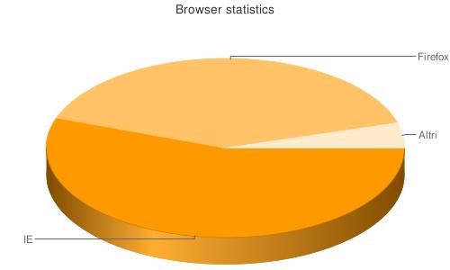 Risultato dell'esempio: grafico a torta 3D con etichette