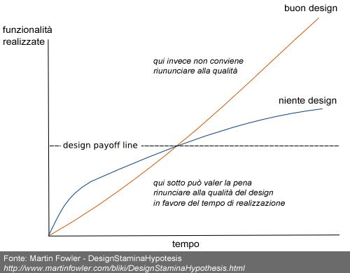 Vantaggio di una buona progettazione al crescere di funzionalità e tempo