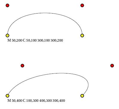 Esempi di curve disegnate dal codice precedente