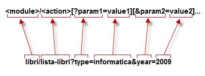 Il modello MVC