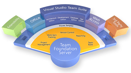 Team Foundation Server e tool di sviluppo correlati