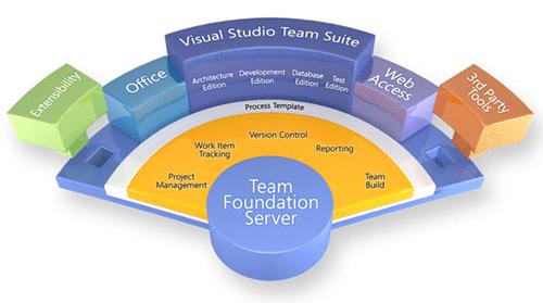 Team Foundation Server e tool di sviluppo correlati
