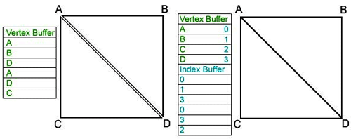 Vertex Buffer e Index Buffer