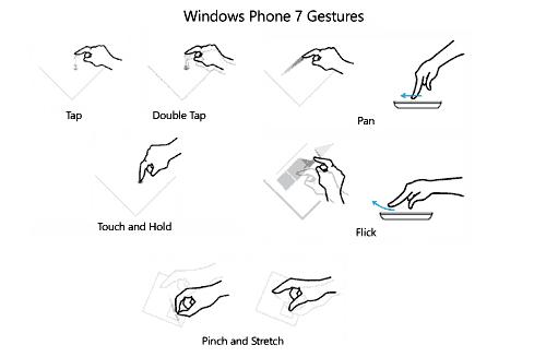 Gestures del TouchPanel