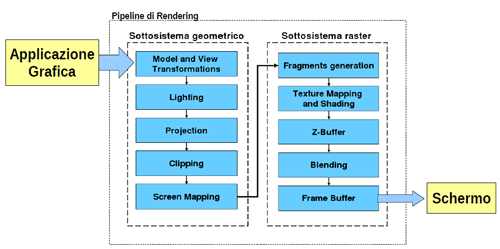 Vertex e Pixel Shaders