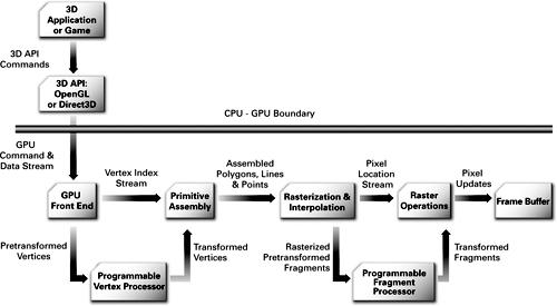 Programmable Graphics Pipeline