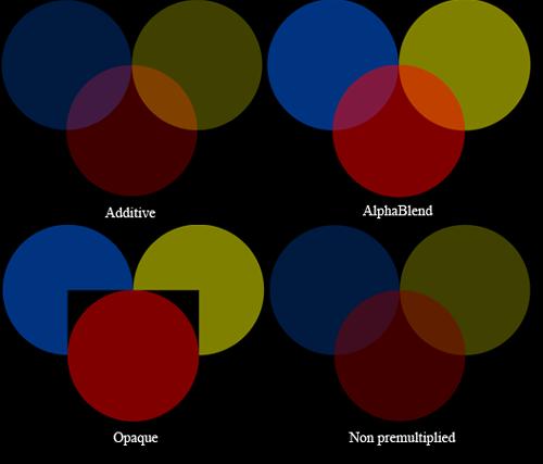 Esempi di BlendState
