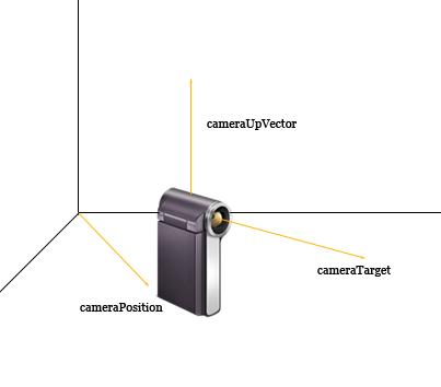 Effetto dei parametri del metodo CreateLookAt