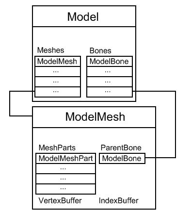 La gerarchia di un modello